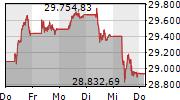 FTSE MIB 5-Tage-Chart