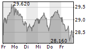 FUCHS PETROLUB SE 1-Woche-Intraday-Chart