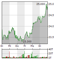 FUCHS PETROLUB SE ST Aktie 5-Tage-Chart