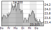 FUCHS PETROLUB SE ST 1-Woche-Intraday-Chart