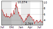 FUELCELL ENERGY INC Chart 1 Jahr