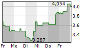 FUELCELL ENERGY INC 1-Woche-Intraday-Chart