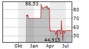 FUERSTENBERG CAPITAL ERSTE GMBH Chart 1 Jahr