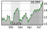 FUGRO NV Chart 1 Jahr
