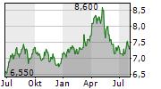 FUJI PHARMA CO LTD Chart 1 Jahr