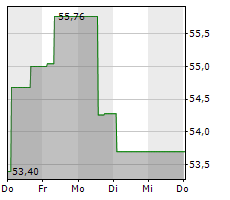 FUJIFILM HOLDINGS CORPORATION Chart 1 Jahr