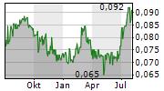 FUJIKON INDUSTRIAL HOLDINGS LTD Chart 1 Jahr