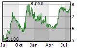 FUJIKURA LTD Chart 1 Jahr