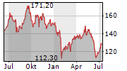 FUJITSU LIMITED Chart 1 Jahr