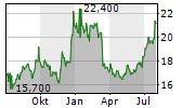 FUKUOKA FINANCIAL GROUP INC Chart 1 Jahr