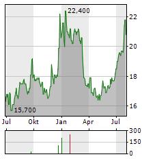 FUKUOKA FINANCIAL Aktie Chart 1 Jahr