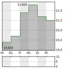 FUKUOKA FINANCIAL Aktie 5-Tage-Chart