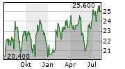 FUKUYAMA TRANSPORTING CO LTD Chart 1 Jahr