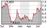 FULLER SMITH & TURNER PLC Chart 1 Jahr