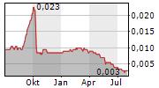 FULLSHARE HOLDINGS LTD Chart 1 Jahr