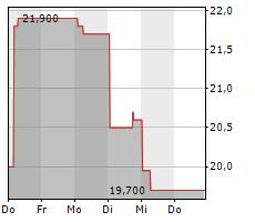FUNKWERK AG Chart 1 Jahr