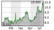 FURUKAWA CO LTD Chart 1 Jahr