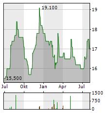FURUKAWA ELECTRIC Aktie Chart 1 Jahr