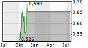 FURY GOLD MINES LIMITED Chart 1 Jahr