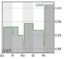 FUTEBOL CLUBE DO PORTO SAD Chart 1 Jahr