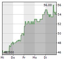 FUTU HOLDINGS LTD ADR Chart 1 Jahr