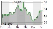 FUTU HOLDINGS LTD ADR 5-Tage-Chart