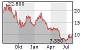 FUTURE PLC Chart 1 Jahr