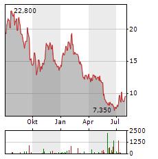 FUTURE Aktie Chart 1 Jahr