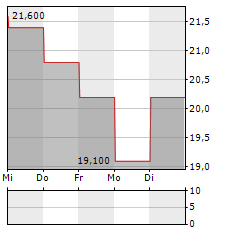 FUTURE Aktie 5-Tage-Chart