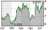 FUTUREFUEL CORP Chart 1 Jahr