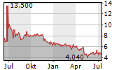 FUWEI FILMS HOLDINGS CO LTD Chart 1 Jahr
