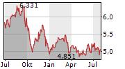 GABELLI EQUITY TRUST INC Chart 1 Jahr