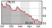 GABRIEL HOLDING A/S Chart 1 Jahr