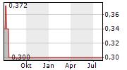 GAFISA SA ADR Chart 1 Jahr
