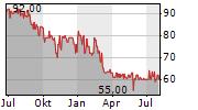 GAG IMMOBILIEN AG Chart 1 Jahr