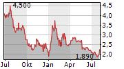 GAIA INC Chart 1 Jahr