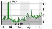 GAIL INDIA LTD GDR Chart 1 Jahr