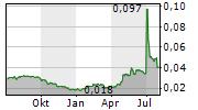 GAJAH TUNGGAL TBK Chart 1 Jahr