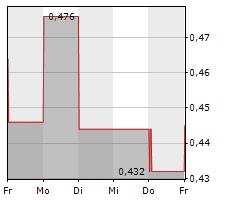 GALAN LITHIUM LIMITED Chart 1 Jahr