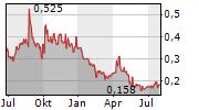 GALANTAS GOLD CORPORATION Chart 1 Jahr
