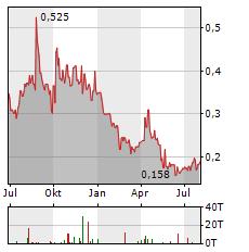 GALANTAS GOLD Aktie Chart 1 Jahr