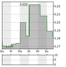 GALANTAS GOLD Aktie 5-Tage-Chart