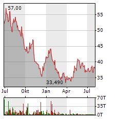GALAPAGOS NV Aktie Chart 1 Jahr