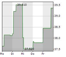 GALAPAGOS NV Chart 1 Jahr
