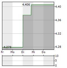 GALAXY DIGITAL Aktie 5-Tage-Chart