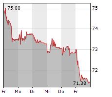 GALENICA AG Chart 1 Jahr