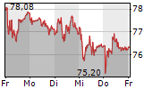 GALENICA AG 5-Tage-Chart