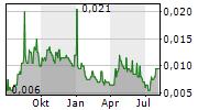 GALILEO RESOURCES PLC Chart 1 Jahr