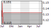 GALLAGHER SECURITY CORP Chart 1 Jahr