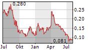 GALLEON GOLD CORP Chart 1 Jahr